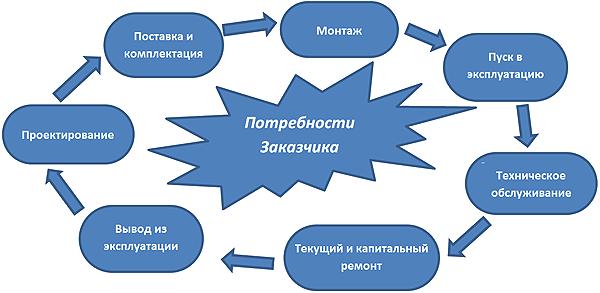 Полный цикл работ